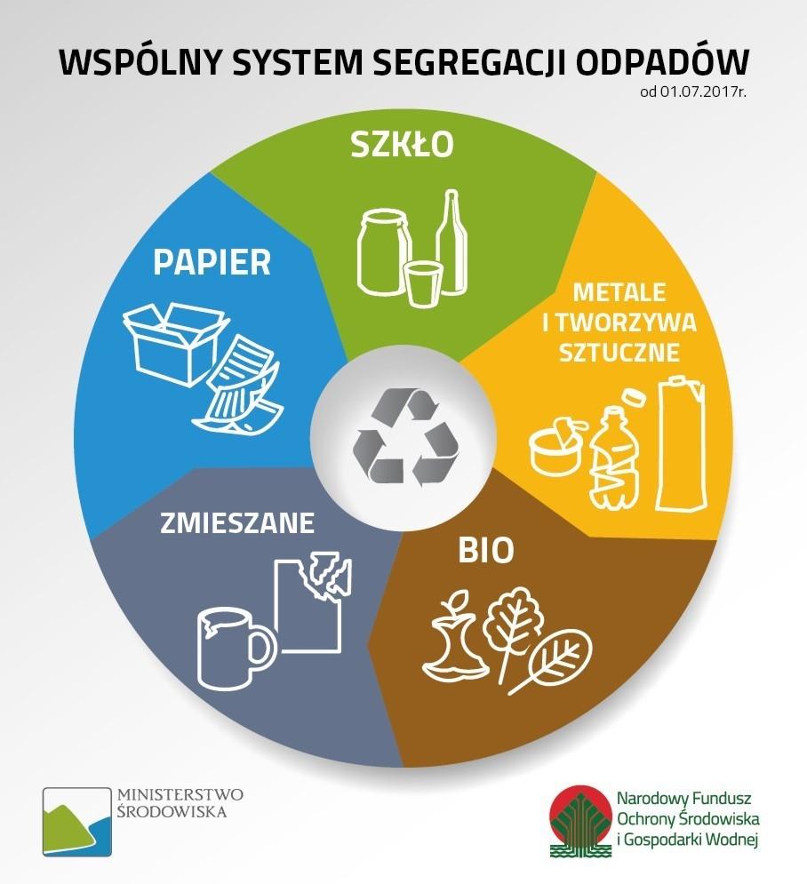 Zdjęcie przedstawiające wspólny system segregacji odpadów